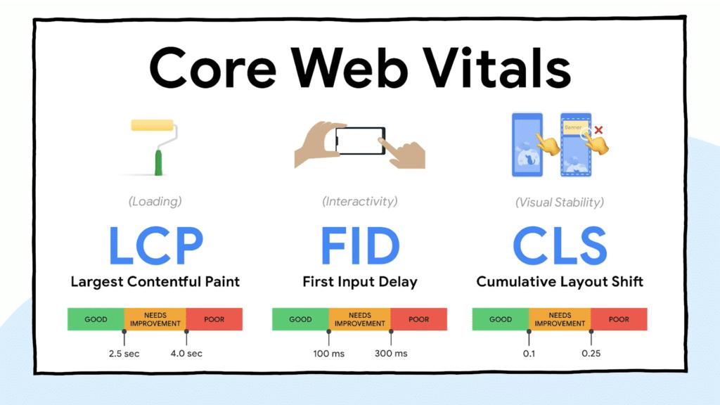 core-web-vitals